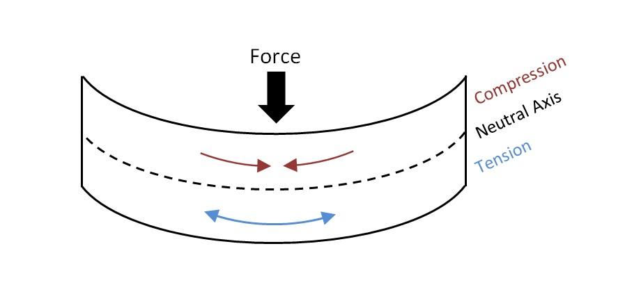 neutral-axis