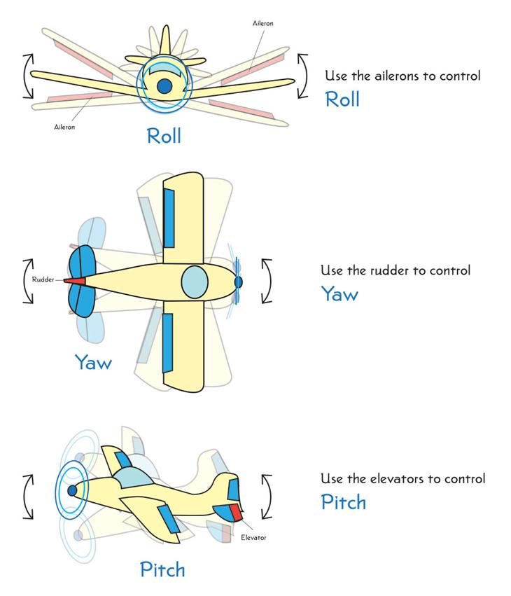 flight dynamics diagram